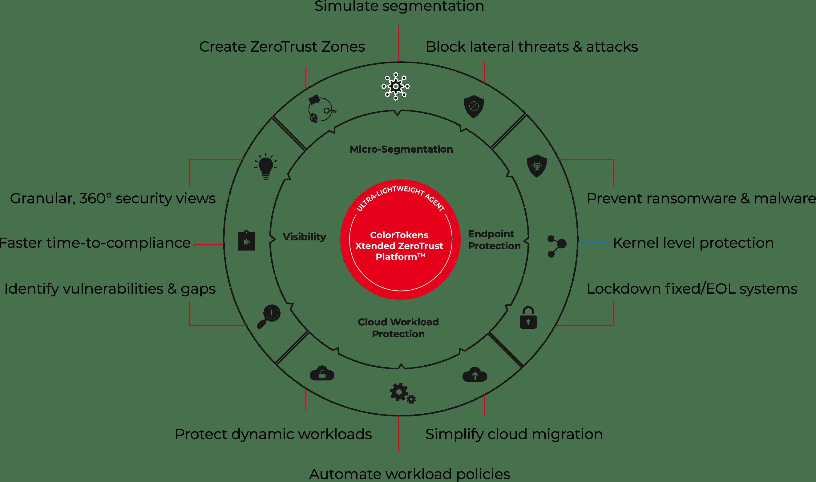 Xtended ZeroTrust Platform