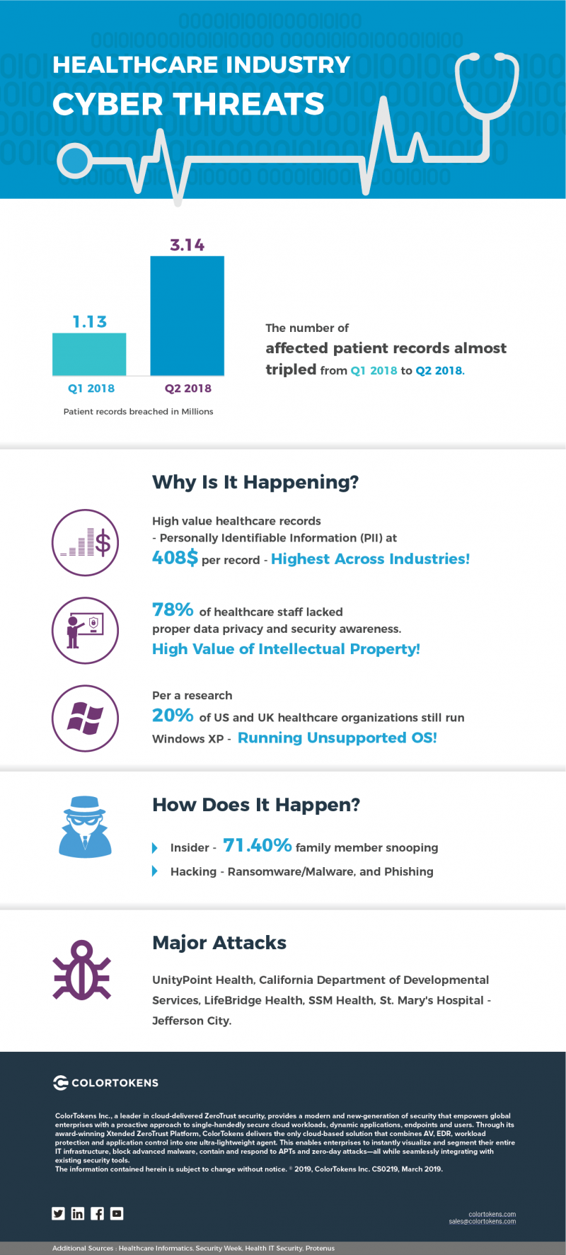 Healthcare Cyber Threat Infographic