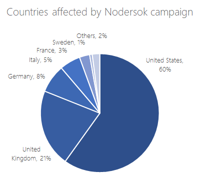 Countries affected by Nodersok campaign