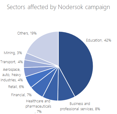 Sectors affected by Nodersok campaign