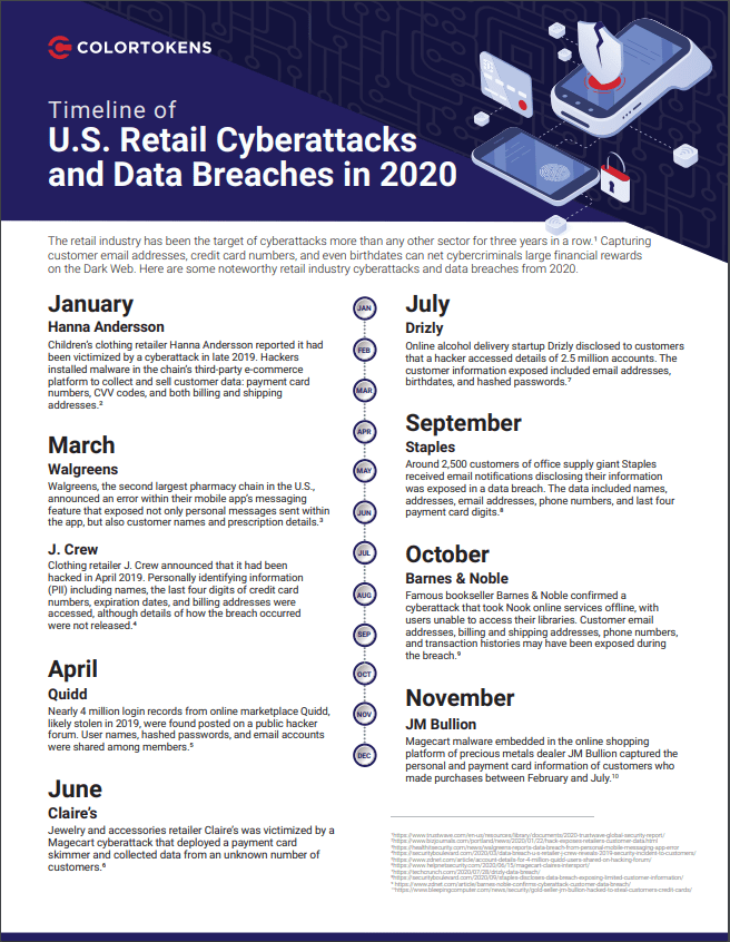 Infographic: Online Retail Cyberattacks and Data Breaches in 2020